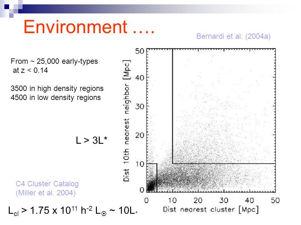 Environment …. C4 Cluster Catalog (Miller et al.