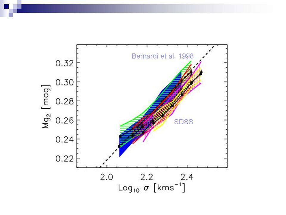 Bernardi et al. 1998 SDSS