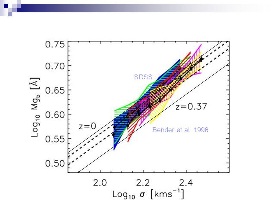 Bender et al. 1996 SDSS