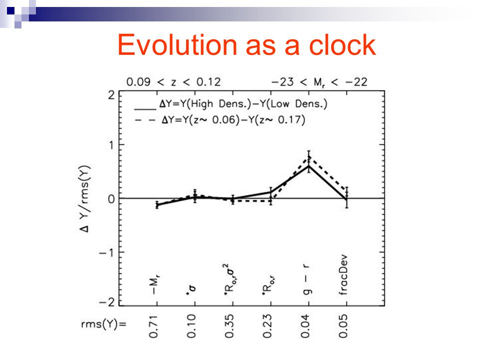 Evolution as a clock