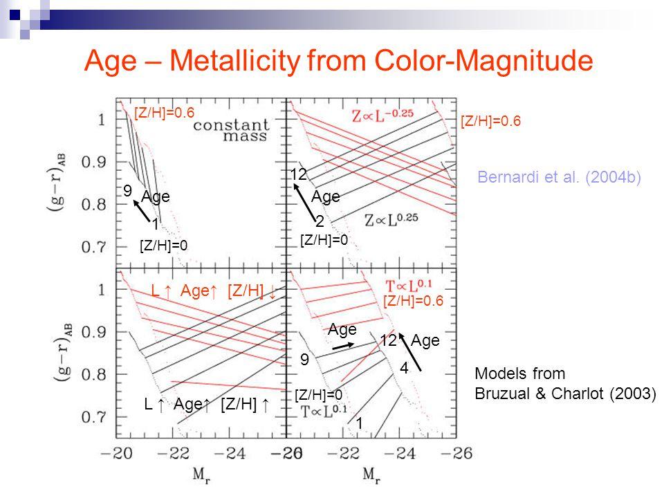 Age – Metallicity from Color-Magnitude Models from Bruzual & Charlot (2003) 12 4 Age [Z/H]=0.6 [Z/H]=0 9 1 [Z/H]=0.6 [Z/H]=0 12 2 Age [Z/H]=0 [Z/H]=0.6 1 9 Age Bernardi et al.
