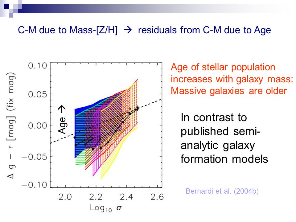 C-M due to Mass-[Z/H]  residuals from C-M due to Age In contrast to published semi- analytic galaxy formation models Bernardi et al.