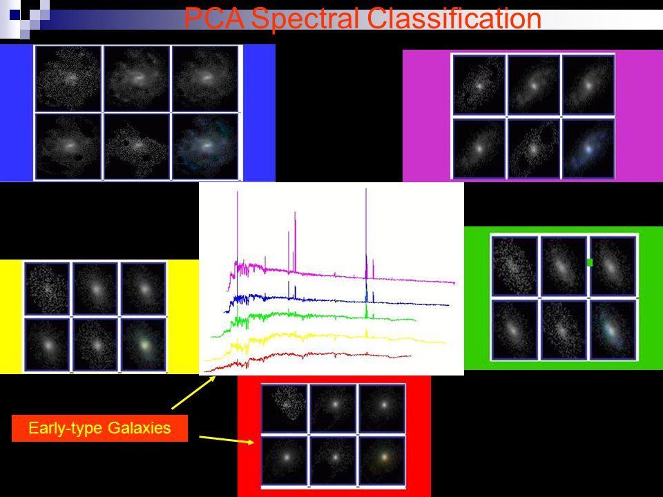 PCA Spectral Classification Early-type Galaxies