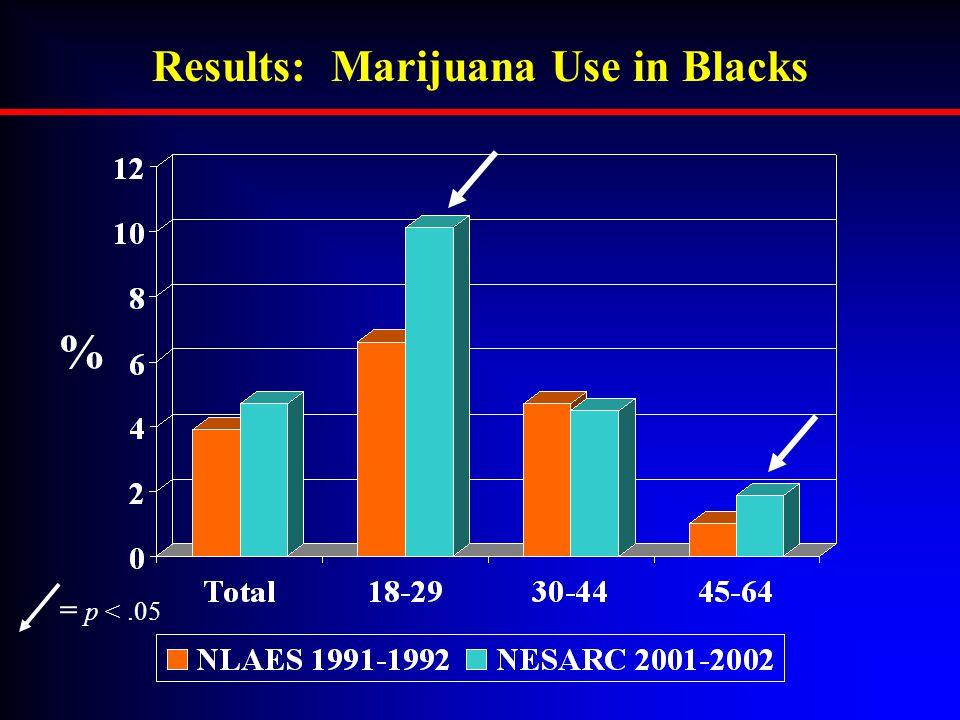 Results: Marijuana Use in Blacks = p <.05 %