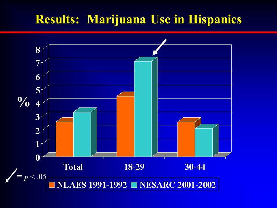 Results: Marijuana Use in Hispanics = p <.05 %