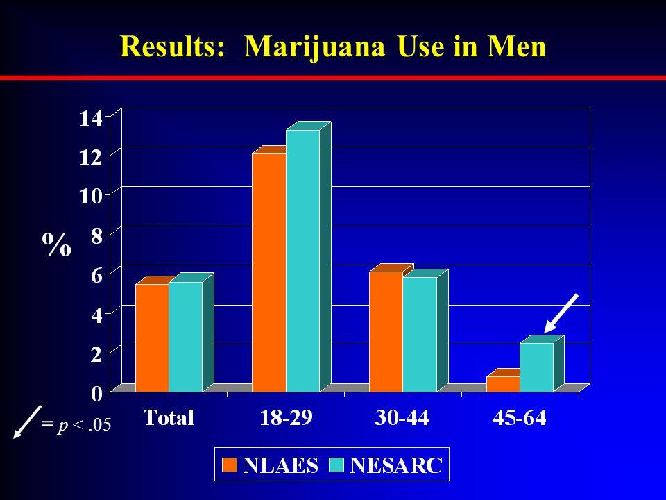 Results: Marijuana Use in Men = p <.05 %
