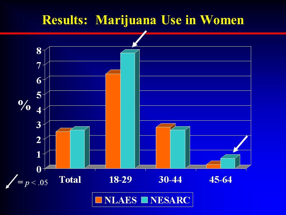 Results: Marijuana Use in Women = p <.05 %