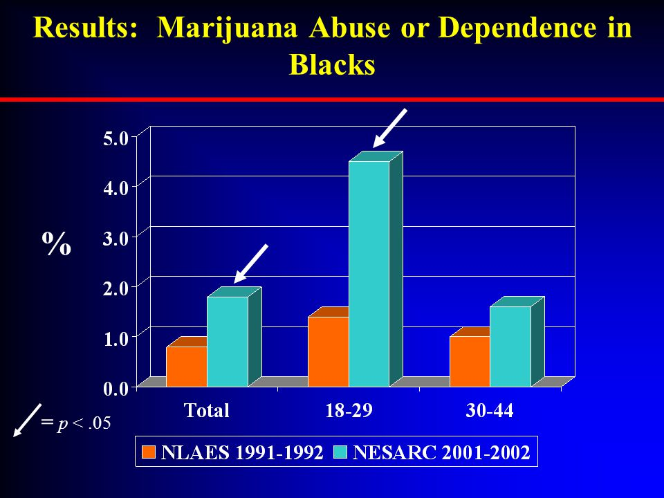 Results: Marijuana Abuse or Dependence in Blacks = p <.05 %