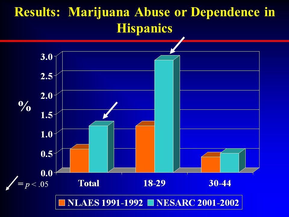 Results: Marijuana Abuse or Dependence in Hispanics = p <.05 %