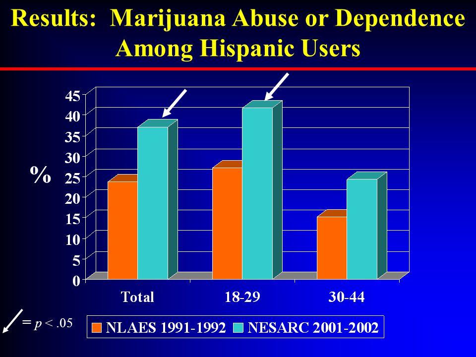 Results: Marijuana Abuse or Dependence Among Hispanic Users = p <.05 %