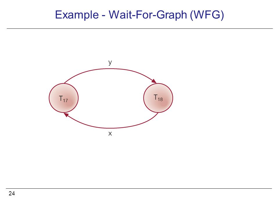 24 Example - Wait-For-Graph (WFG)