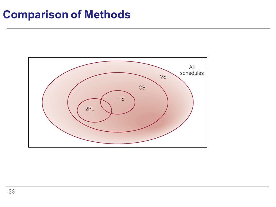 33 Comparison of Methods