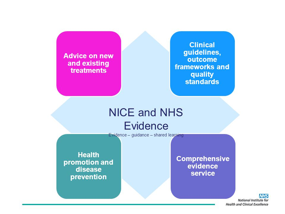 Advice on new and existing treatments Clinical guidelines, outcome frameworks and quality standards Health promotion and disease prevention Comprehensive evidence service NICE and NHS Evidence Evidence – guidance – shared learning