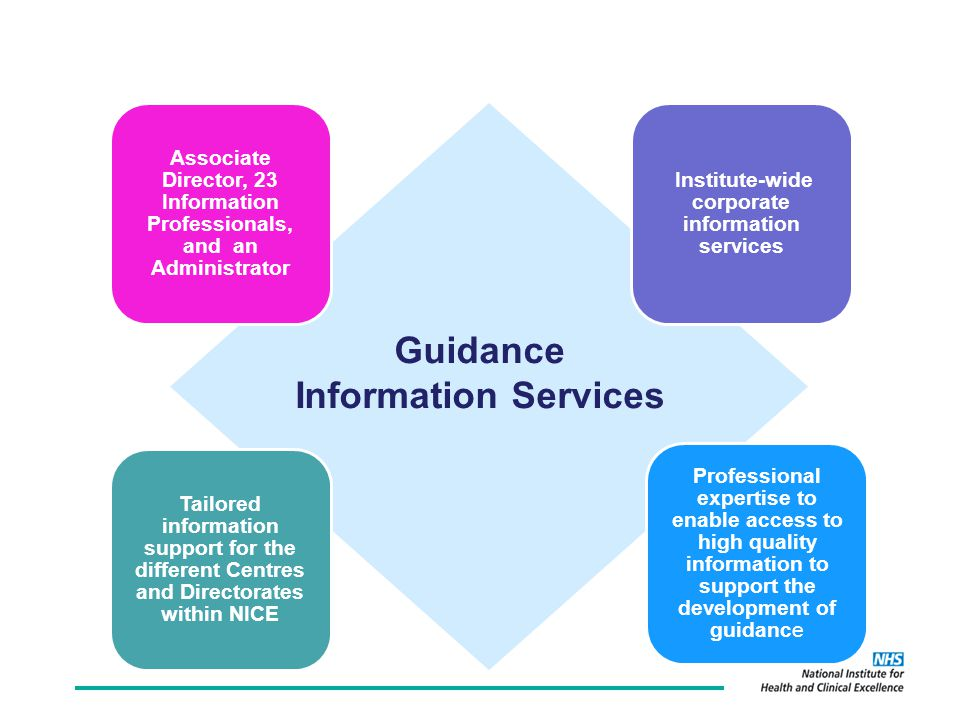 Associate Director, 23 Information Professionals, and an Administrator Professional expertise to enable access to high quality information to support the development of guidance Tailored information support for the different Centres and Directorates within NICE Institute-wide corporate information services Guidance Information Services