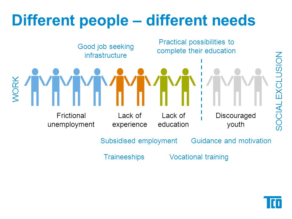 WORK Discouraged youth Lack of education Lack of experience Frictional unemployment SOCIAL EXCLUSION Subsidised employment Good job seeking infrastructure Different people – different needs Practical possibilities to complete their education Guidance and motivation Vocational trainingTraineeships