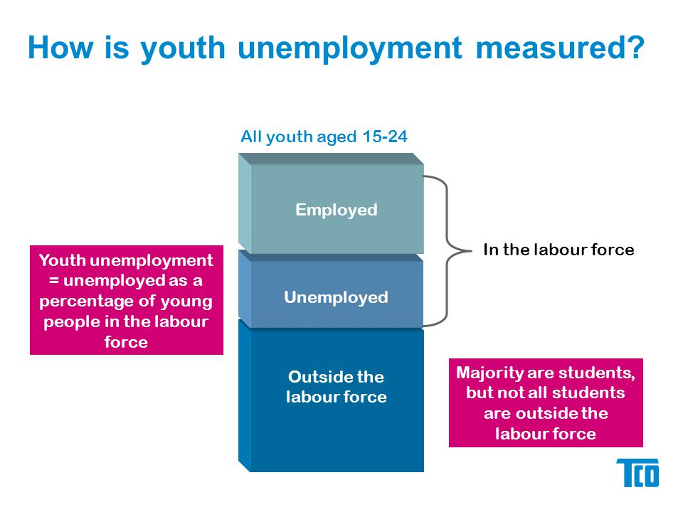 How is youth unemployment measured.