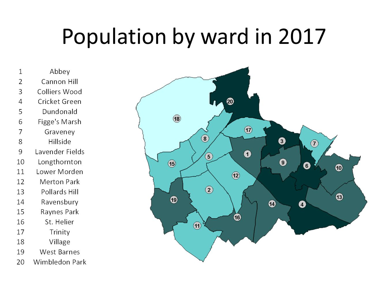 16% fall in White British population; 6% rise in Other White population 10% fall in overall White population Merton has higher than London and neighbour average Pakistani population – but overall decrease from 2001 6% increase in overall Asian population 3% increase in Black population 2% increase in mixed population
