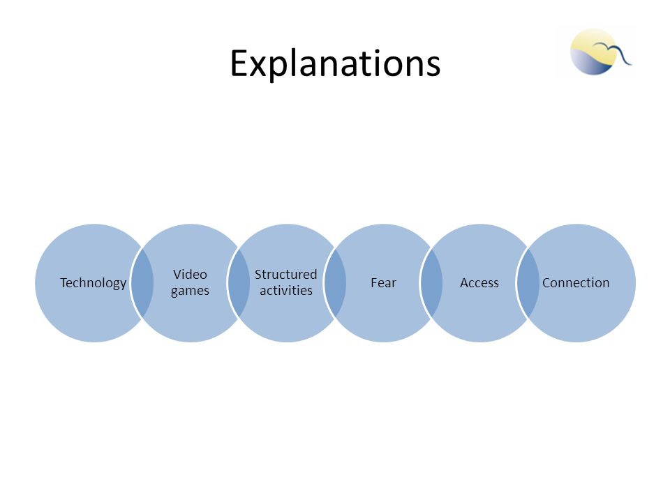 Explanations Technology Video games Structured activities FearAccessConnection