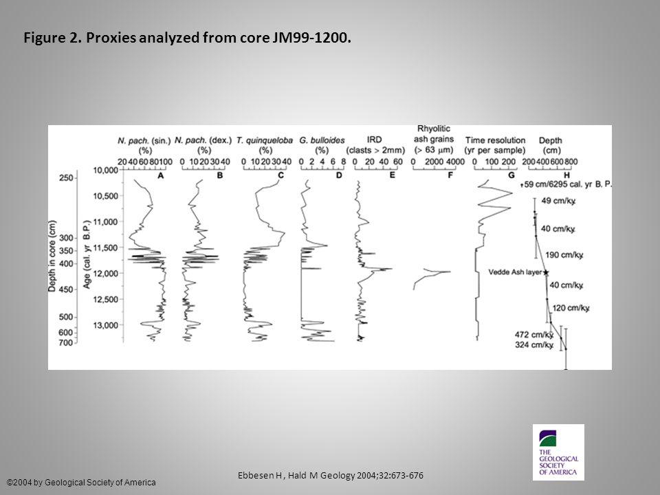 Figure 2. Proxies analyzed from core JM99-1200.