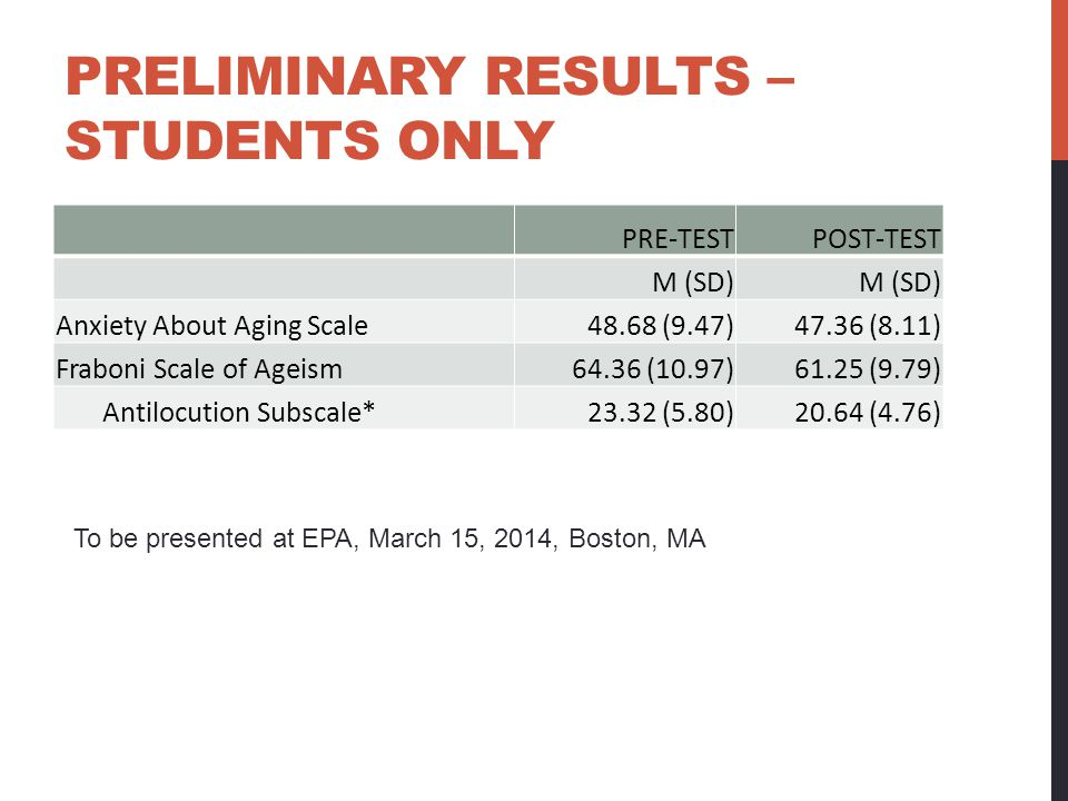 PRELIMINARY RESULTS – STUDENTS ONLY PRE-TESTPOST-TEST M (SD) Anxiety About Aging Scale48.68 (9.47)47.36 (8.11) Fraboni Scale of Ageism64.36 (10.97)61.