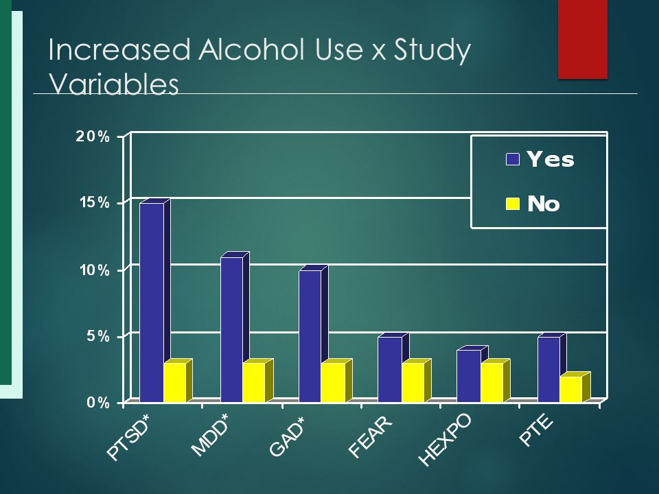 Increased Alcohol Use x Study Variables