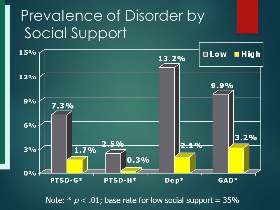 Prevalence of Disorder by Social Support Note: * p <.01; base rate for low social support = 35%