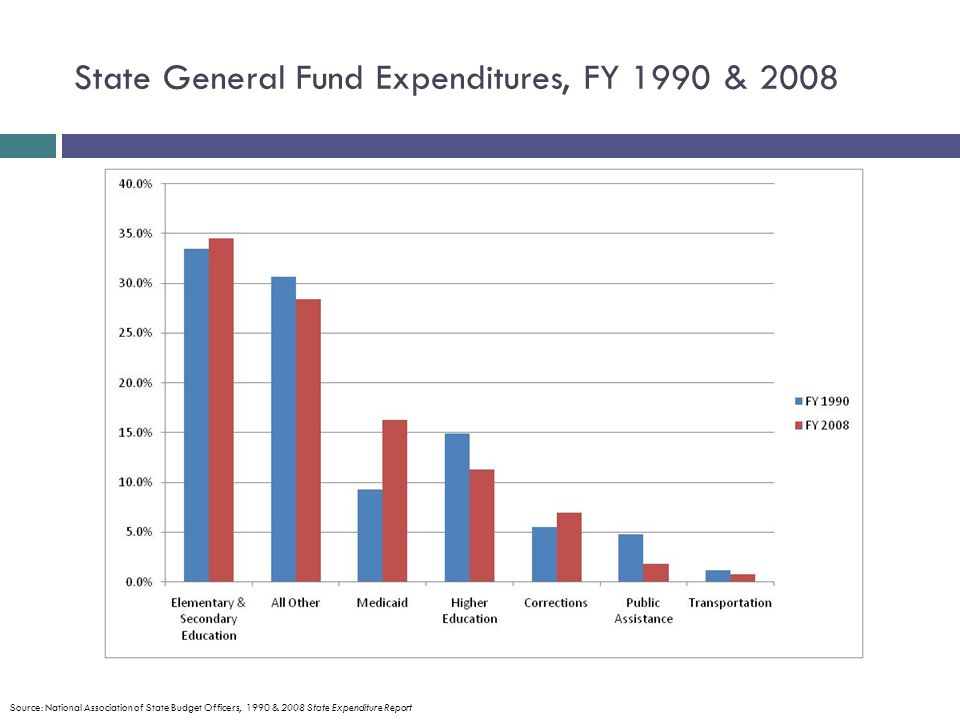 State General Fund Expenditures, FY 1990 & 2008 Source: National Association of State Budget Officers, 1990 & 2008 State Expenditure Report