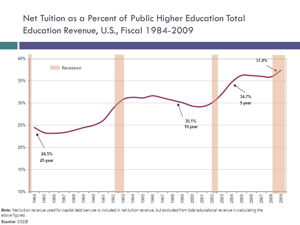 Note: Net tuition revenue used for capital debt service is included in net tuition revenue, but excluded from total educational revenue in calculating the above figures.