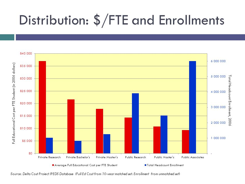 Distribution: $/FTE and Enrollments Full Educational Cost per FTE Student (in 2006 dollars)