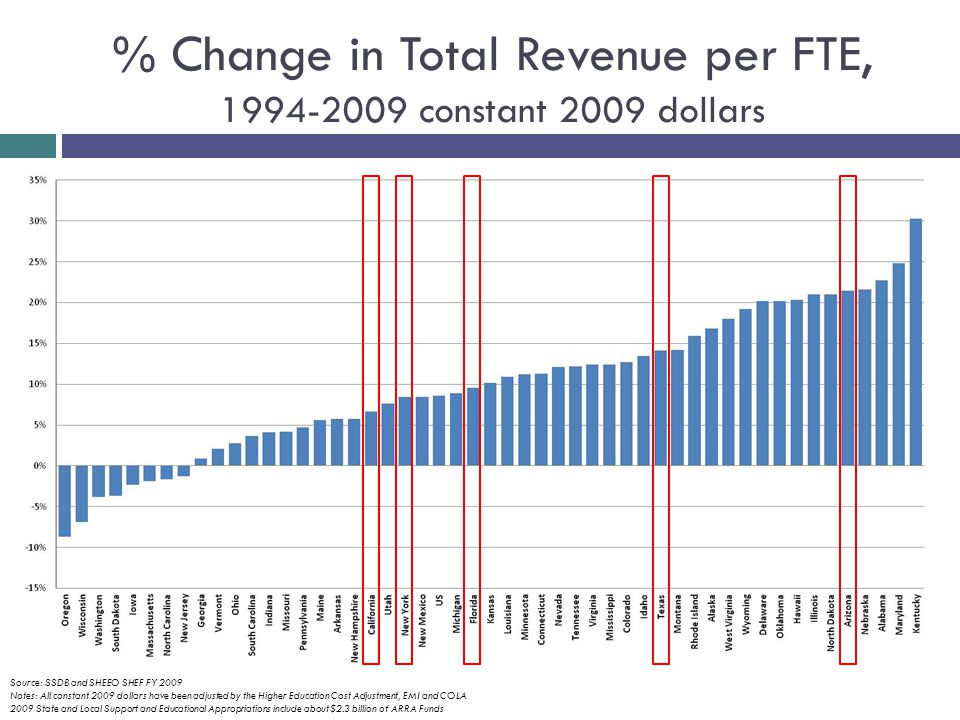 % Change in Total Revenue per FTE, 1994-2009 constant 2009 dollars Source: SSDB and SHEEO SHEF FY 2009 Notes: All constant 2009 dollars have been adjusted by the Higher Education Cost Adjustment, EMI and COLA 2009 State and Local Support and Educational Appropriations include about $2.3 billion of ARRA Funds