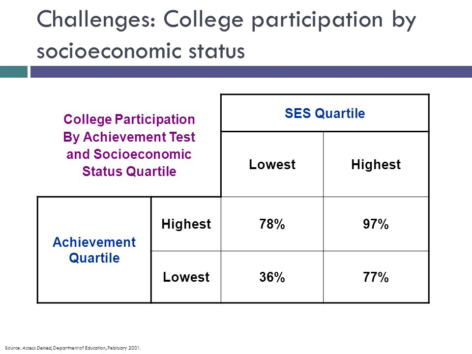 Challenges: College participation by socioeconomic status College Participation By Achievement Test and Socioeconomic Status Quartile SES Quartile LowestHighest Achievement Quartile Highest78%97% Lowest36%77% Source: Access Denied, Department of Education, February 2001.