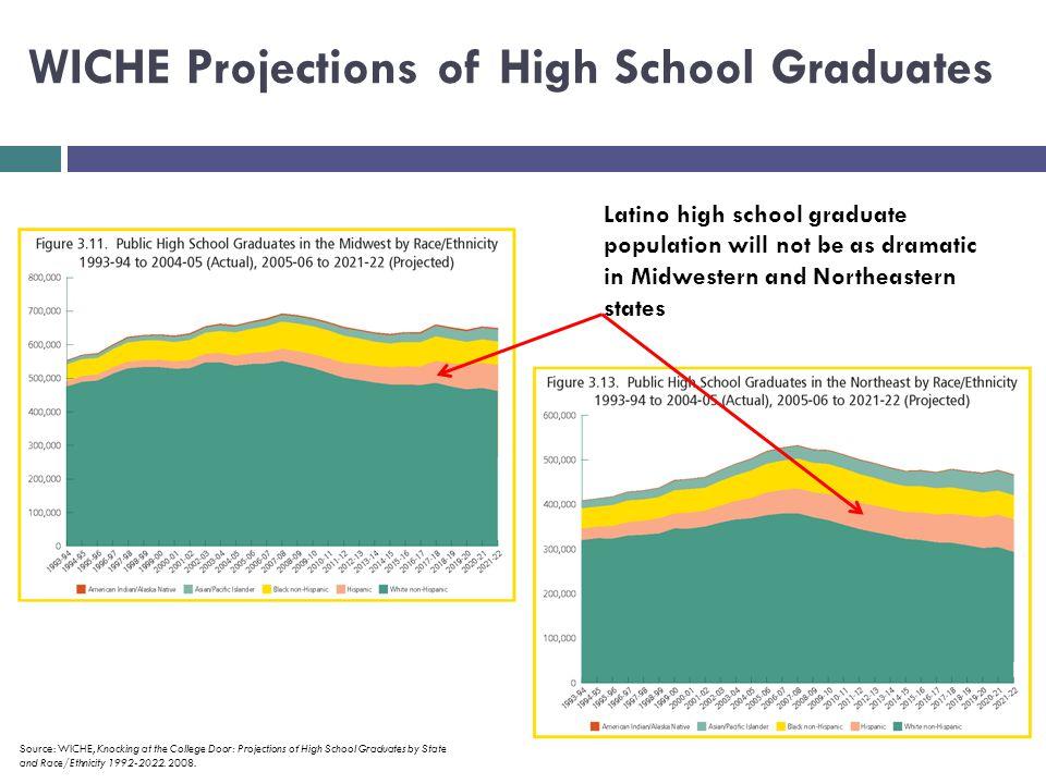 Latino High School Seniors (2008-09) Source: U.S.