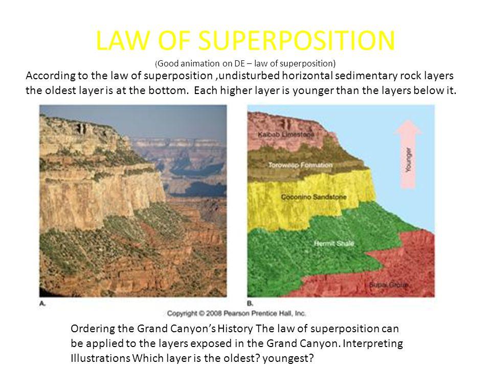 LAW OF SUPERPOSITION ( Good animation on DE – law of superposition) According to the law of superposition,undisturbed horizontal sedimentary rock laye
