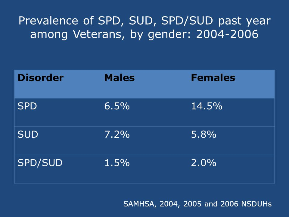 Prevalence of SPD, SUD, SPD/SUD past year among Veterans, by gender: 2004-2006 SAMHSA, 2004, 2005 and 2006 NSDUHs DisorderMalesFemales SPD6.5%14.5% SUD7.2%5.8% SPD/SUD1.5%2.0%