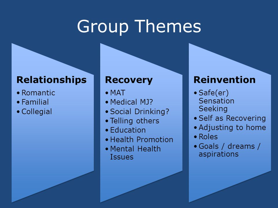 Group Themes Relationships Romantic Familial Collegial Recovery MAT Medical MJ.