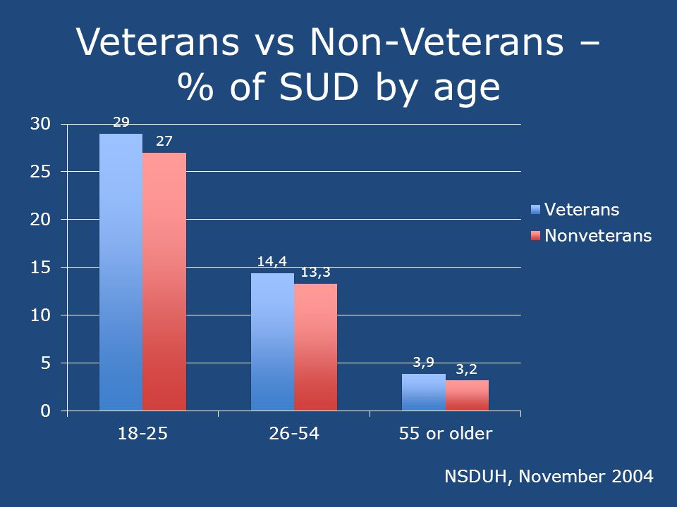 Serious Psychological Distress (SPD), SUD, and Co- Occurring SPD and SUD in the Past Year among Veterans, by Age: 2004 to 2006 SAMHSA, 2004, 2005 and 2006 NSDUHs