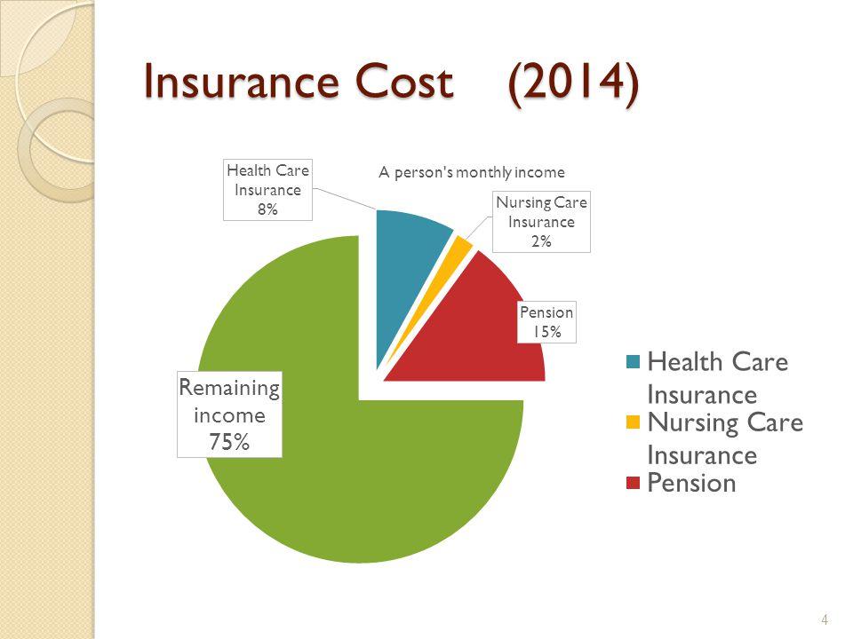 Insurance Cost (2014) Insurance Cost (2014) 4