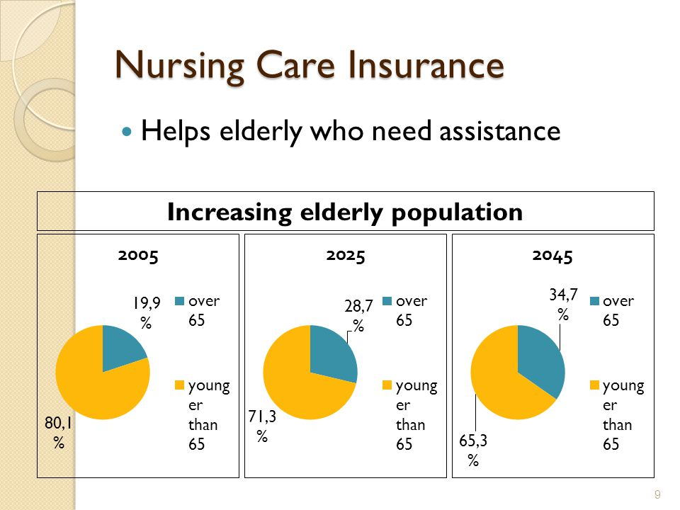 Nursing Care Insurance Helps elderly who need assistance 9 Increasing elderly population