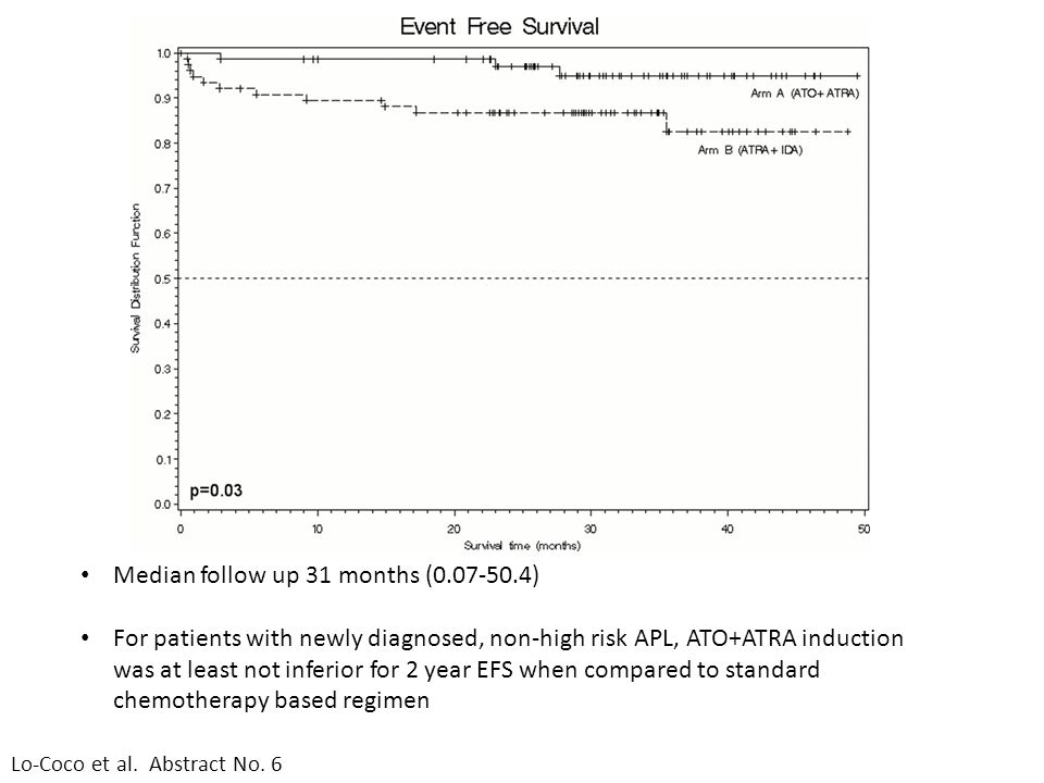 Median follow up 31 months (0.07-50.4) For patients with newly diagnosed, non-high risk APL, ATO+ATRA induction was at least not inferior for 2 year E