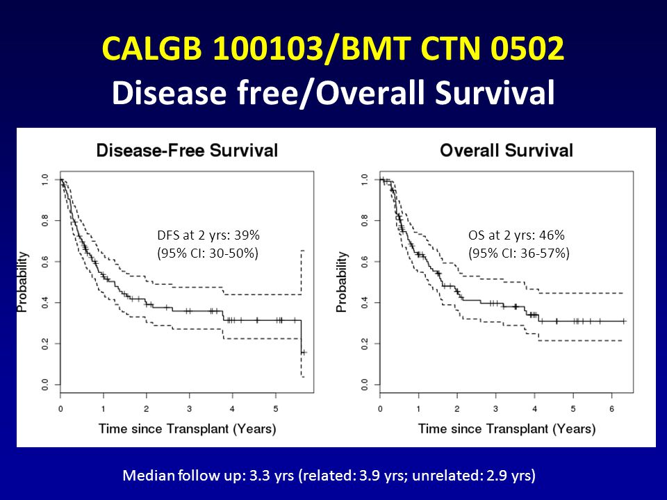 CALGB 100103/BMT CTN 0502 Disease free/Overall Survival Median follow up: 3.3 yrs (related: 3.9 yrs; unrelated: 2.9 yrs) DFS at 2 yrs: 39% (95% CI: 30