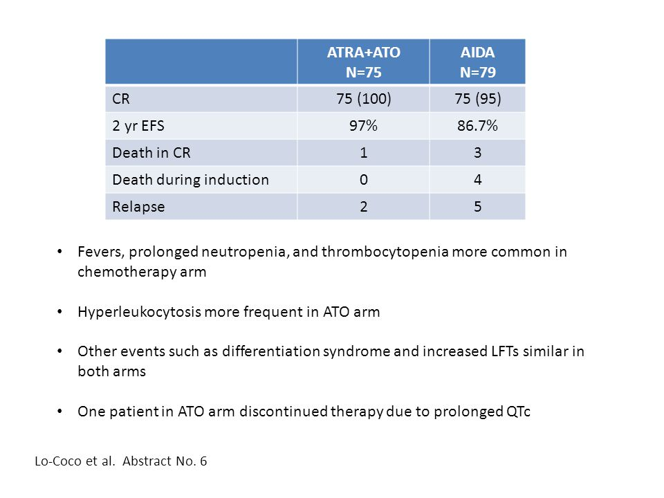 ATRA+ATO N=75 AIDA N=79 CR75 (100)75 (95) 2 yr EFS97%86.7% Death in CR13 Death during induction04 Relapse25 Fevers, prolonged neutropenia, and thrombo