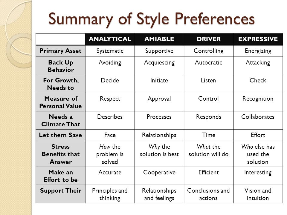 Summary of Style Preferences ANALYTICALAMIABLEDRIVEREXPRESSIVE Primary AssetSystematicSupportiveControllingEnergizing Back Up Behavior AvoidingAcquiescingAutocraticAttacking For Growth, Needs to DecideInitiateListenCheck Measure of Personal Value RespectApprovalControlRecognition Needs a Climate That DescribesProcessesRespondsCollaborates Let them SaveFaceRelationshipsTimeEffort Stress Benefits that Answer How the problem is solved Why the solution is best What the solution will do Who else has used the solution Make an Effort to be AccurateCooperativeEfficientInteresting Support TheirPrinciples and thinking Relationships and feelings Conclusions and actions Vision and intuition