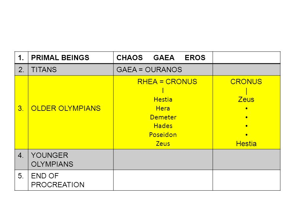 1.PRIMAL BEINGSCHAOS GAEA EROS 2.TITANSGAEA = OURANOS 3.OLDER OLYMPIANS RHEA = CRONUS I Hestia Hera Demeter Hades Poseidon Zeus CRONUS | Zeus Hestia 4.YOUNGER OLYMPIANS 5.END OF PROCREATION