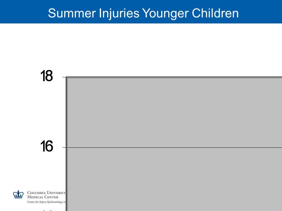 Summer Injuries Younger Children