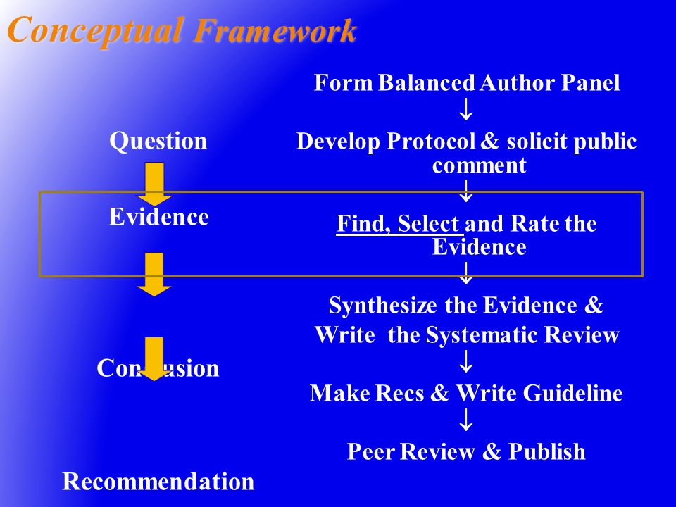 Conceptual Framework Form Balanced Author Panel  Develop Protocol & solicit public comment  Find, Select and Rate the Evidence  Synthesize the Evidence & Write the Systematic Review  Make Recs & Write Guideline  Peer Review & Publish Question Evidence Conclusion Recommendation