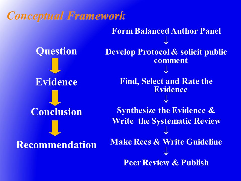 Conceptual Framework Form Balanced Author Panel  Develop Protocol & solicit public comment  Find, Select and Rate the Evidence  Synthesize the Evidence & Write the Systematic Review  Make Recs & Write Guideline  Peer Review & Publish Logistical Framework Question Evidence Conclusion Recommendation