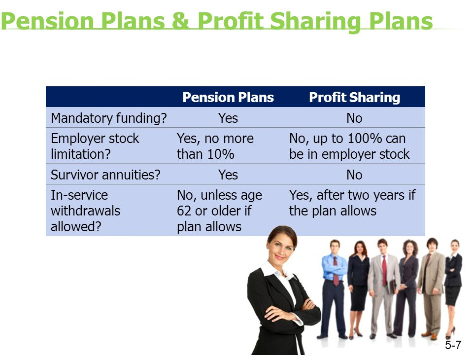Pension Plans & Profit Sharing Plans Pension Plans Profit Sharing Mandatory funding?YesNo Employer stock limitation? Yes, no more than 10% No, up to 1