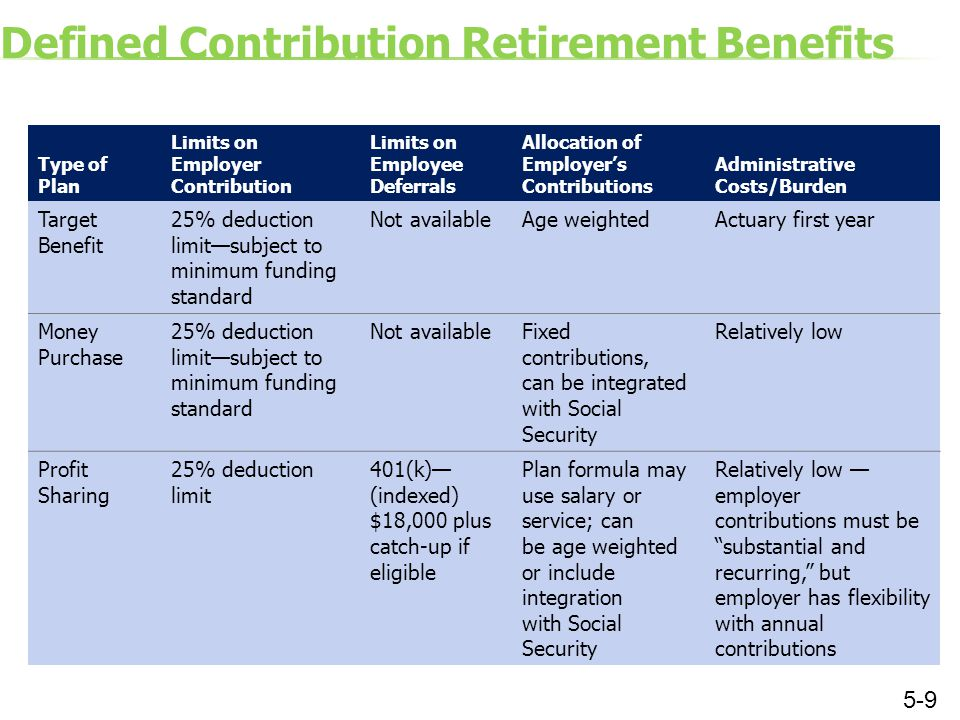 Defined Contribution Retirement Benefits Type of Plan Limits on Employer Contribution Limits on Employee Deferrals Allocation of Employer's Contributions Administrative Costs/Burden Target Benefit 25% deduction limit—subject to minimum funding standard Not availableAge weightedActuary first year Money Purchase 25% deduction limit—subject to minimum funding standard Not availableFixed contributions, can be integrated with Social Security Relatively low Profit Sharing 25% deduction limit 401(k)— (indexed) $18,000 plus catch-up if eligible Plan formula may use salary or service; can be age weighted or include integration with Social Security Relatively low — employer contributions must be substantial and recurring, but employer has flexibility with annual contributions 5-9