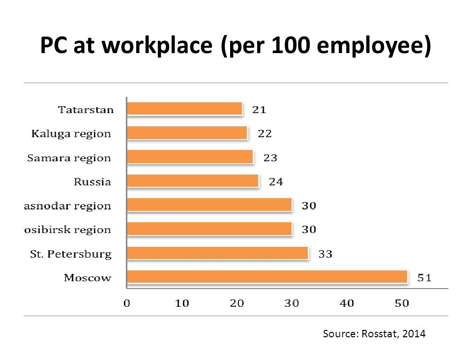 PC at workplace (per 100 employee) Source: Rosstat, 2014