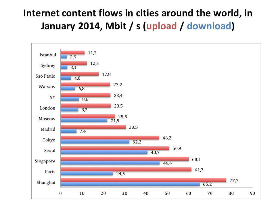 Internet content flows in cities around the world, in January 2014, Mbit / s (upload / download)